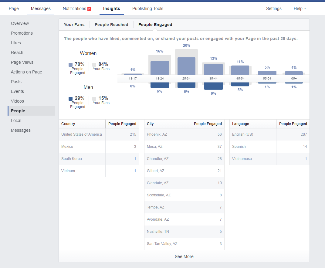 Social Media Analytics Management