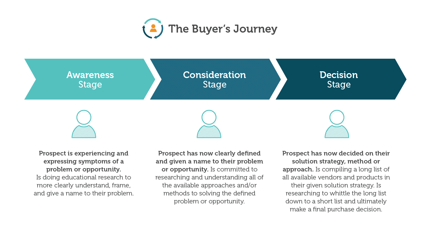 the buyers journey graphic