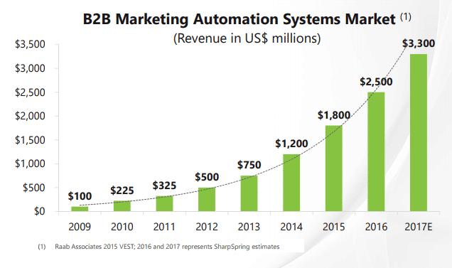 B2B marketing graph